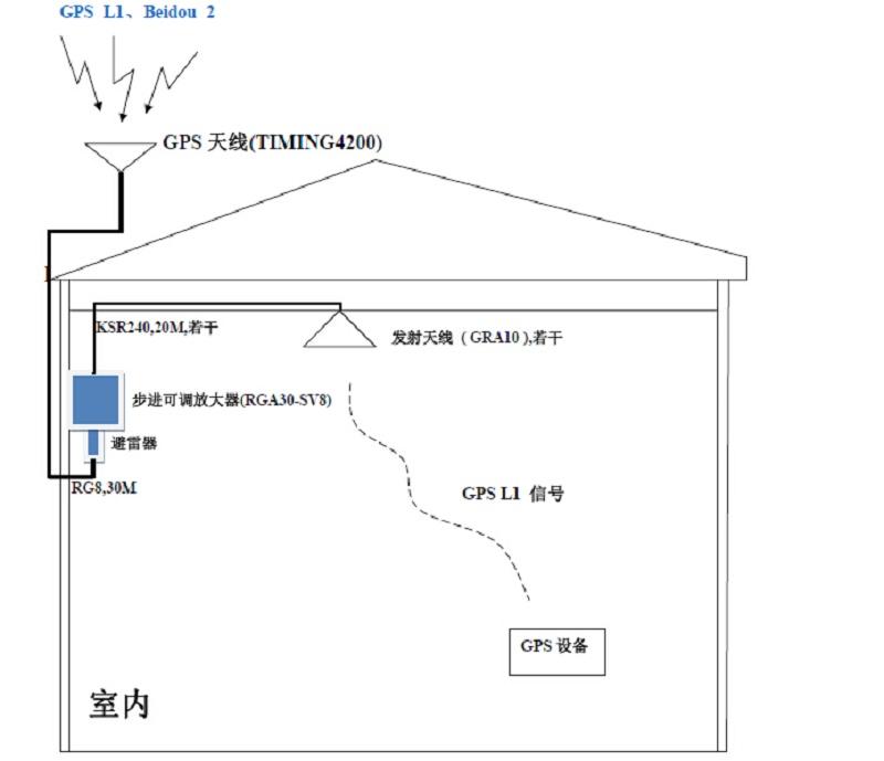多系统卫星信号转发器gps转发器套件gbrk-8