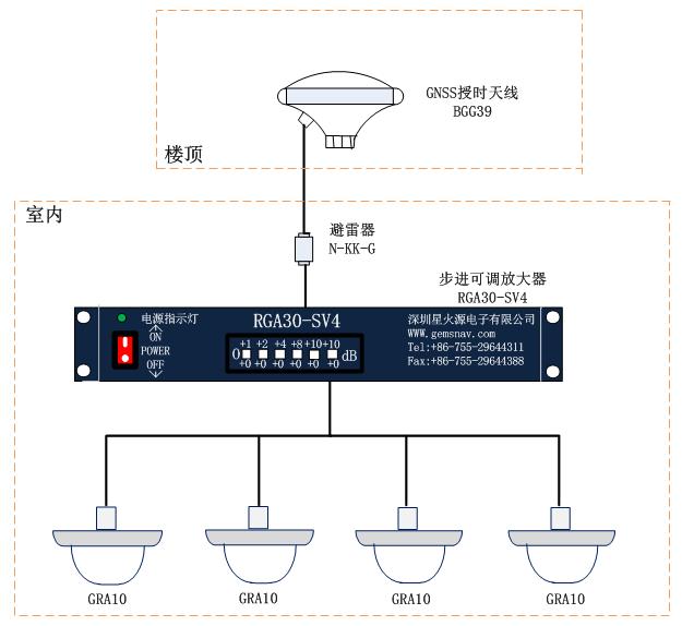 gps转发器套件多系统卫星信号转发器bggrk-4